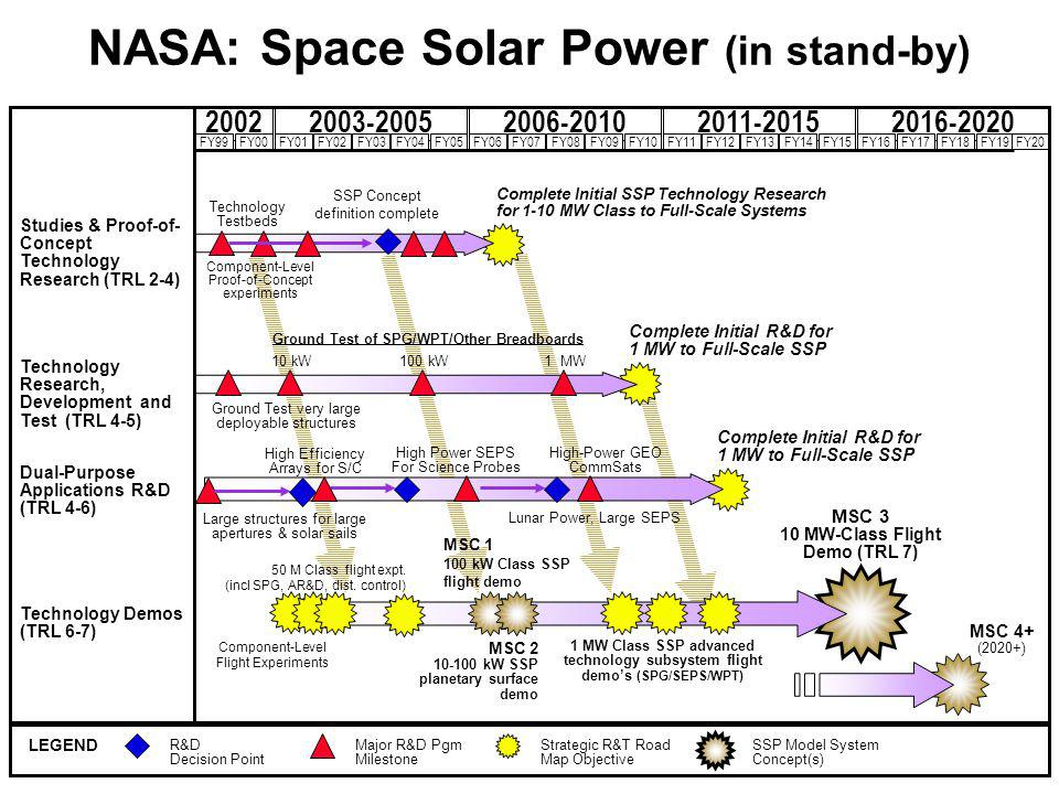 Complete Initial R&D for 1 MW to Full-Scale SSP NASA: Space Solar Power (in stand-by) 2003-20052006-20102011-20152016-20202002 Studies & Proof-of- Concept Technology Research (TRL 2-4) Technology Research, Development and Test (TRL 4-5) Dual-Purpose Applications R&D (TRL 4-6) FY99FY00FY01FY02FY03FY04FY05FY06FY07FY08FY09FY10FY11FY12FY13FY14FY15FY16FY17FY18FY19FY20 Technology Demos (TRL 6-7) LEGEND R&D Decision Point Major R&D Pgm Milestone Strategic R&T Road Map Objective MSC 3 10 MW-Class Flight Demo (TRL 7) Complete Initial SSP Technology Research for 1-10 MW Class to Full-Scale Systems Complete Initial R&D for 1 MW to Full-Scale SSP Technology Testbeds MSC 1 100 kW Class SSP flight demo 50 M Class flight expt.