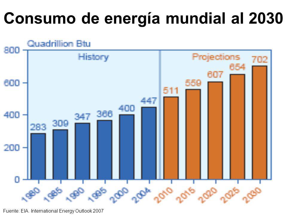 Consumo de energía mundial al 2030 Fuente: EIA. International Energy Outlook 2007