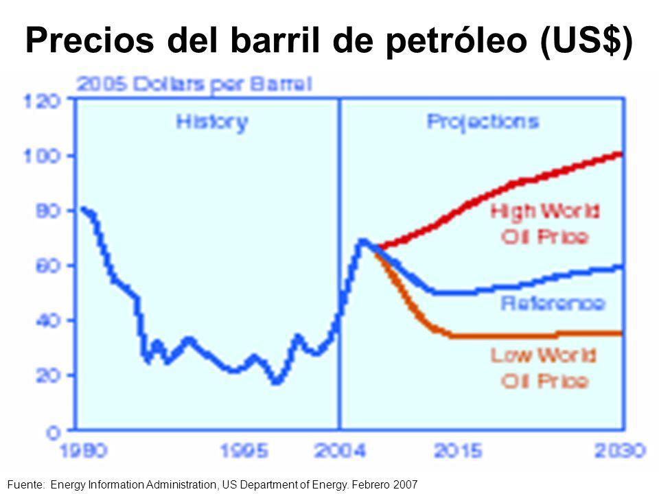 Precios del barril de petróleo (US$) Fuente: Energy Information Administration, US Department of Energy.