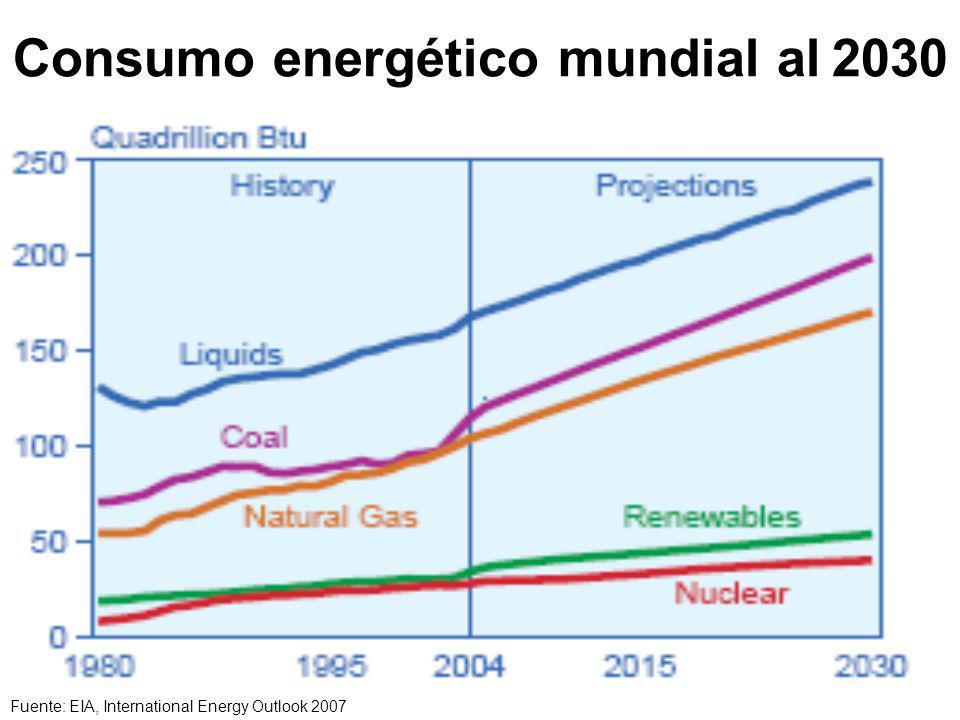Consumo energético mundial al 2030 Fuente: EIA, International Energy Outlook 2007