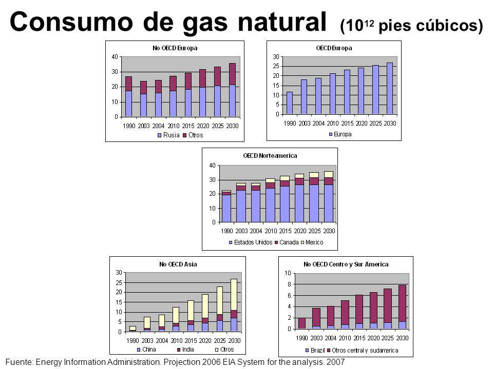 Consumo de gas natural (10 12 pies cúbicos) Fuente: Energy Information Administration.