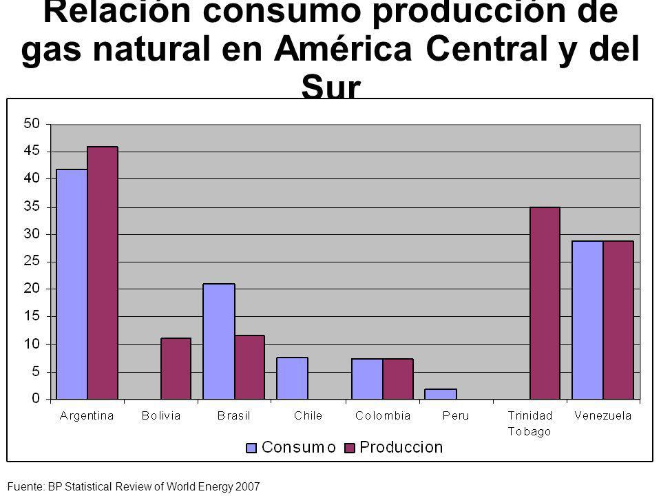 Relación consumo producción de gas natural en América Central y del Sur Fuente: BP Statistical Review of World Energy 2007