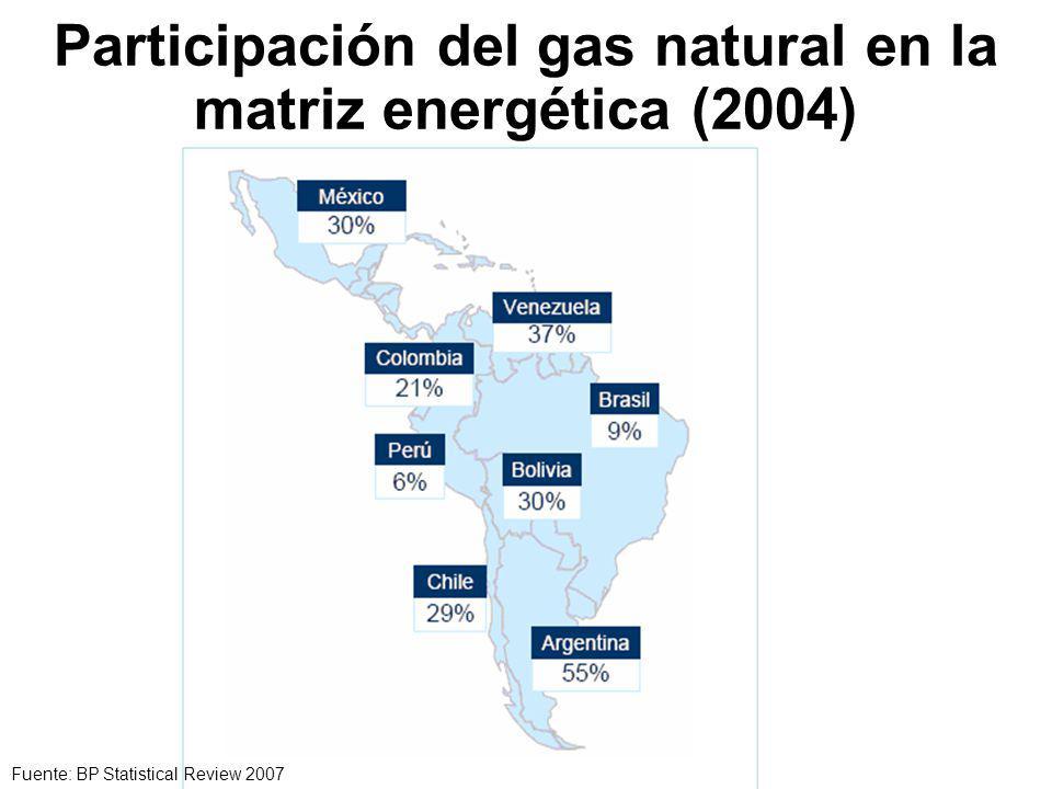 Participación del gas natural en la matriz energética (2004) Fuente: BP Statistical Review 2007