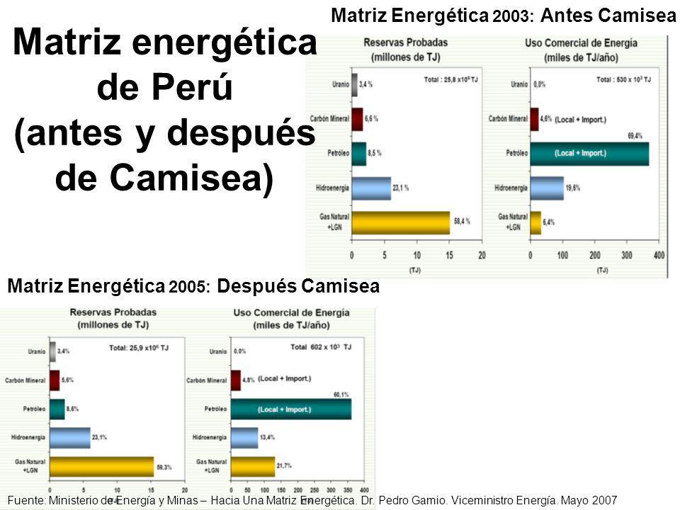 Matriz Energética 2005: Después Camisea Matriz Energética 2003: Antes Camisea Fuente: Ministerio de Energía y Minas – Hacia Una Matriz Energética.