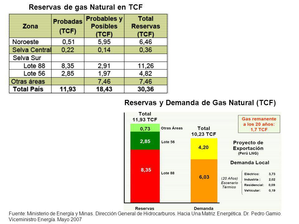 Reservas de gas Natural en TCF Fuente: Ministerio de Energía y Minas.
