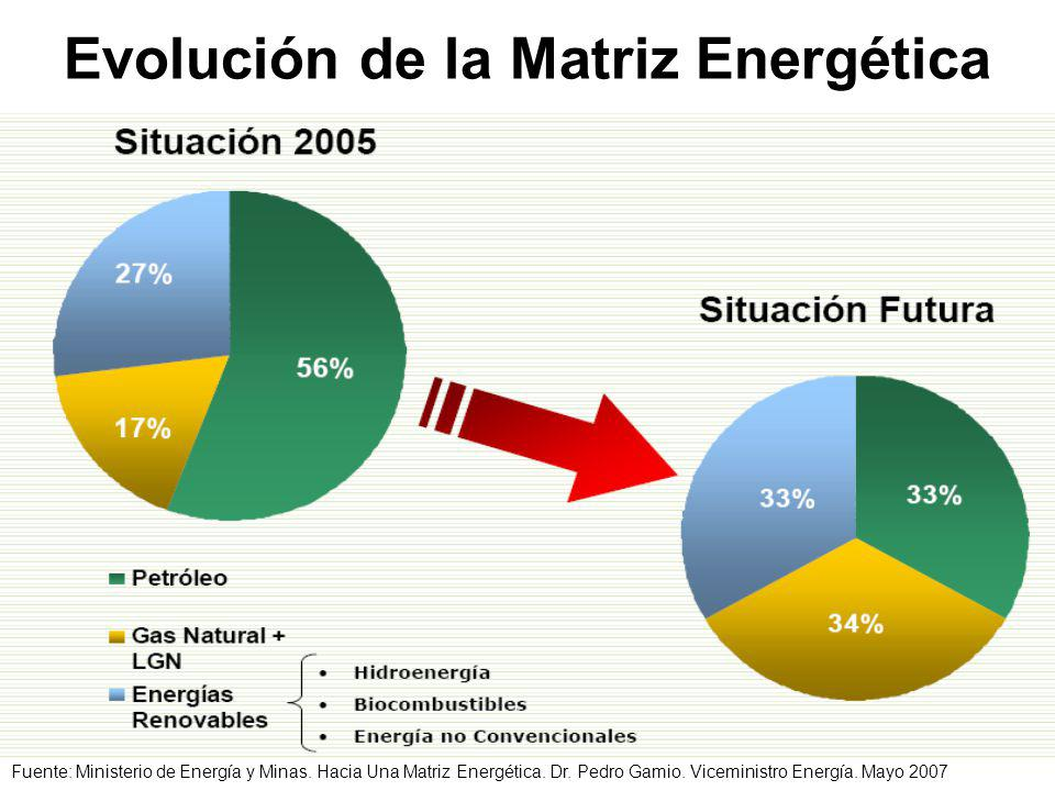 Evolución de la Matriz Energética Fuente: Ministerio de Energía y Minas.