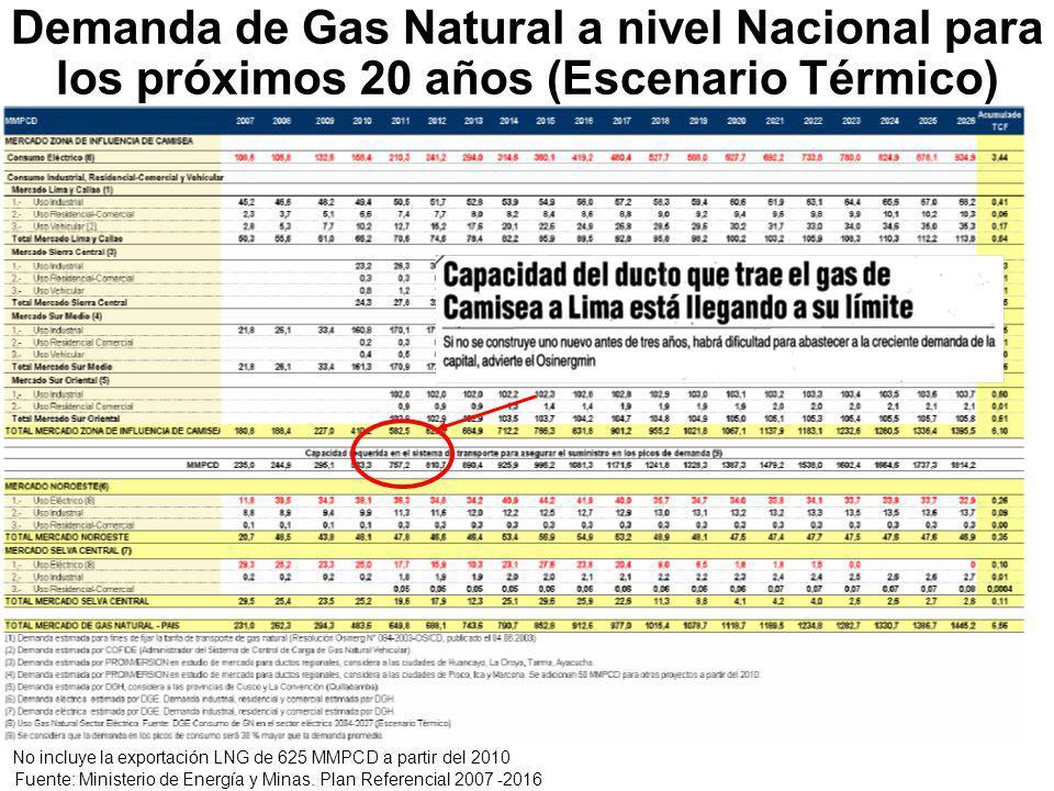 Demanda de Gas Natural a nivel Nacional para los próximos 20 años (Escenario Térmico) Fuente: Ministerio de Energía y Minas.