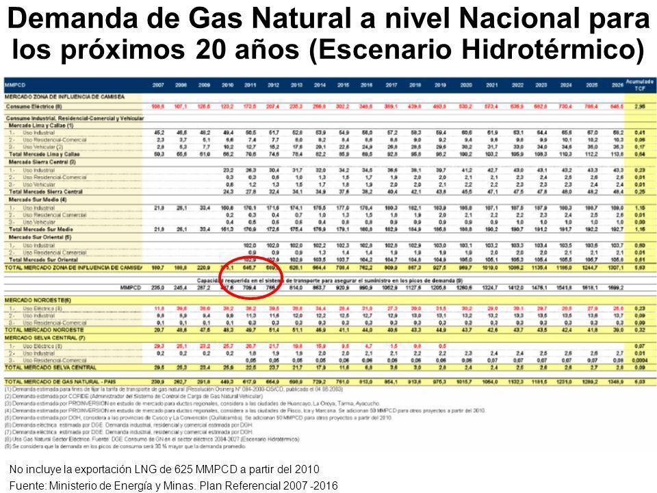 Demanda de Gas Natural a nivel Nacional para los próximos 20 años (Escenario Hidrotérmico) No incluye la exportación LNG de 625 MMPCD a partir del 2010 Fuente: Ministerio de Energía y Minas.