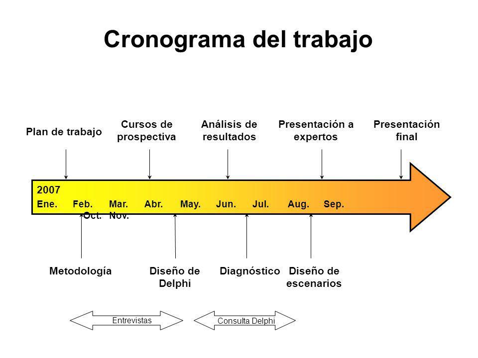 Cronograma del trabajo 2007 Ene.Feb.Mar.Abr.May.Jun.