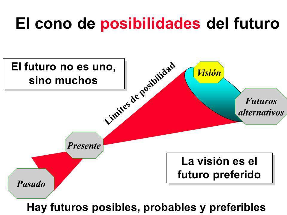 El futuro no es uno, sino muchos El futuro no es uno, sino muchos Límites de posibilidad Pasado Presente Futuros alternativos Visión La visión es el futuro preferido El cono de posibilidades del futuro Hay futuros posibles, probables y preferibles