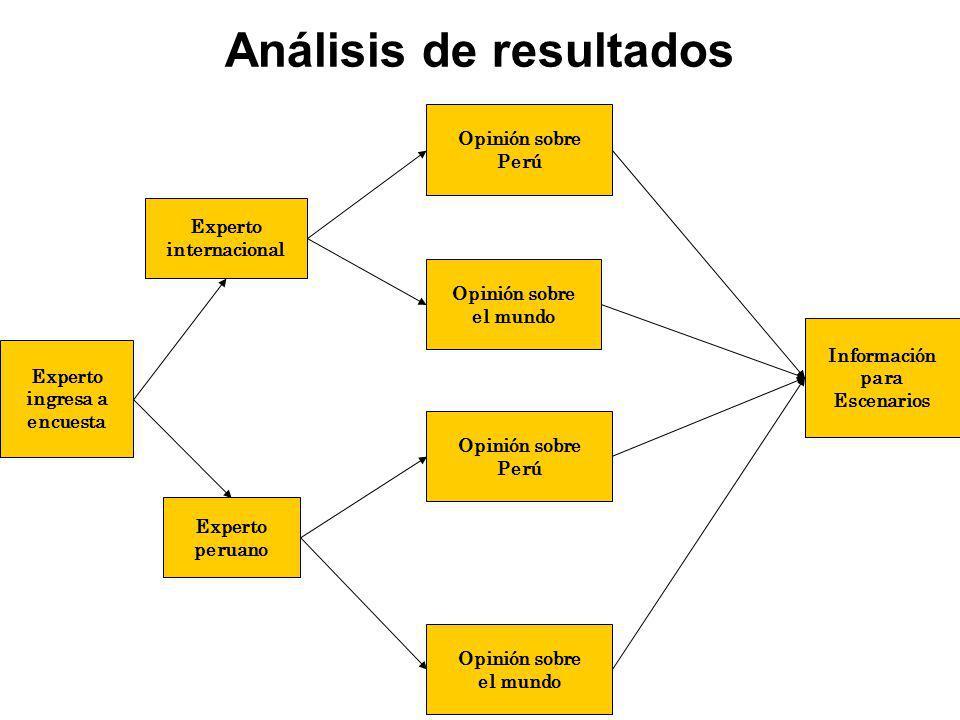 Análisis de resultados Experto ingresa a encuesta Experto peruano Experto internacional Opinión sobre Perú Opinión sobre el mundo Opinión sobre Perú Opinión sobre el mundo Información para Escenarios