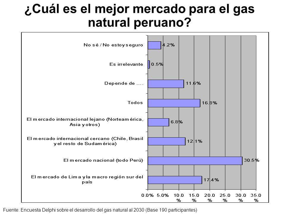 ¿Cuál es el mejor mercado para el gas natural peruano.