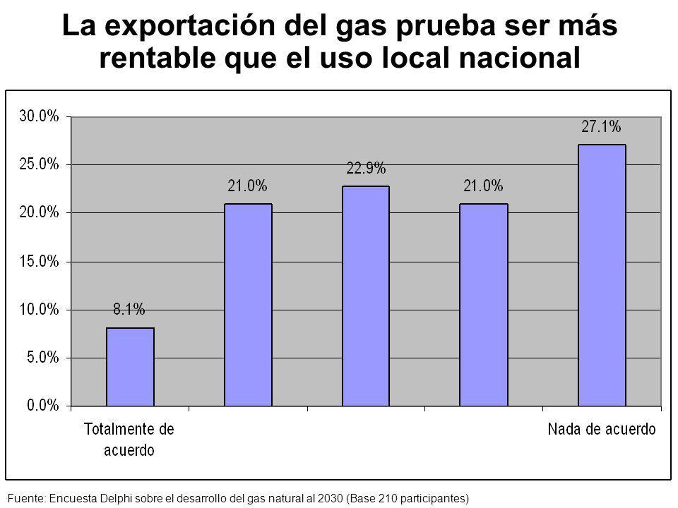 La exportación del gas prueba ser más rentable que el uso local nacional Fuente: Encuesta Delphi sobre el desarrollo del gas natural al 2030 (Base 210 participantes)