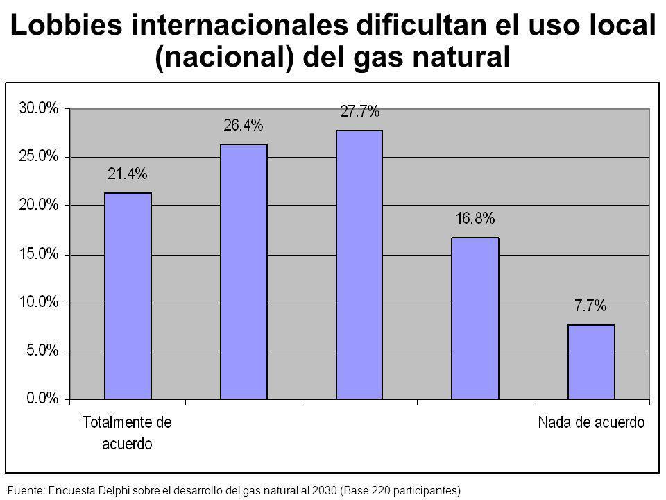Lobbies internacionales dificultan el uso local (nacional) del gas natural Fuente: Encuesta Delphi sobre el desarrollo del gas natural al 2030 (Base 220 participantes)