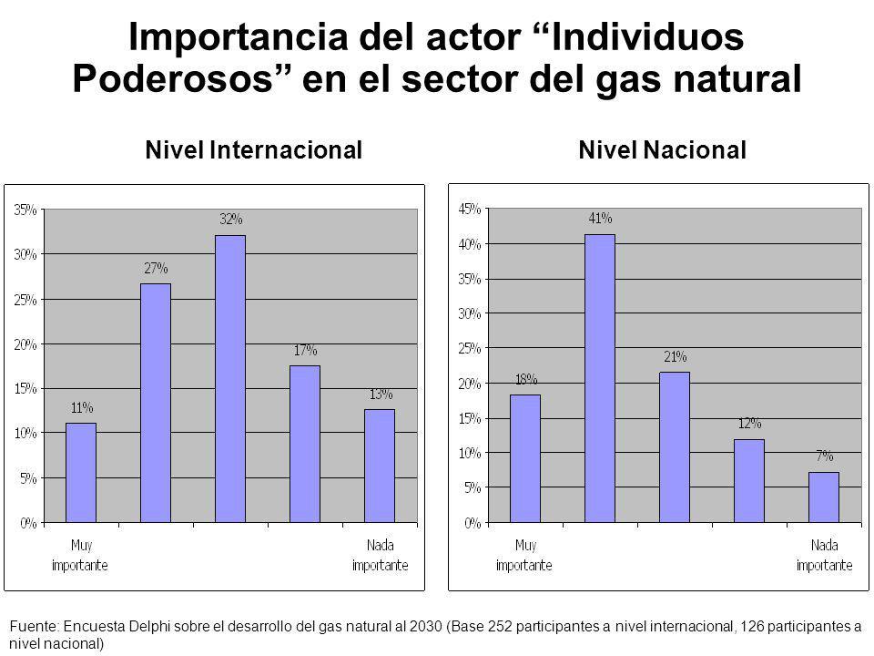Importancia del actor Individuos Poderosos en el sector del gas natural Nivel Internacional Nivel Nacional Fuente: Encuesta Delphi sobre el desarrollo del gas natural al 2030 (Base 252 participantes a nivel internacional, 126 participantes a nivel nacional)