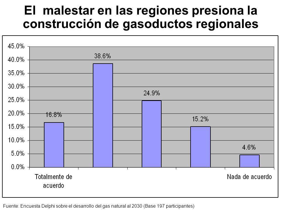 El malestar en las regiones presiona la construcción de gasoductos regionales Fuente: Encuesta Delphi sobre el desarrollo del gas natural al 2030 (Base 197 participantes)