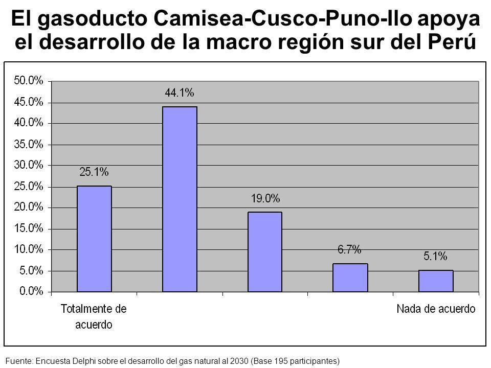 El gasoducto Camisea-Cusco-Puno-Ilo apoya el desarrollo de la macro región sur del Perú Fuente: Encuesta Delphi sobre el desarrollo del gas natural al 2030 (Base 195 participantes)
