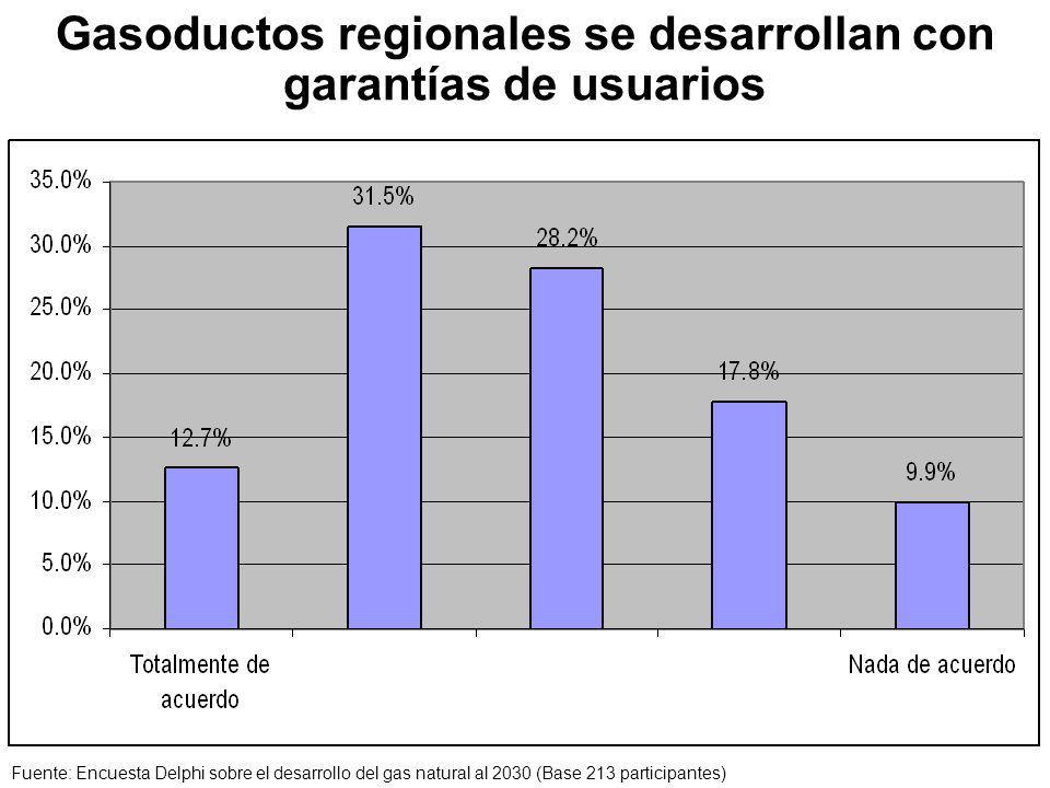 Gasoductos regionales se desarrollan con garantías de usuarios Fuente: Encuesta Delphi sobre el desarrollo del gas natural al 2030 (Base 213 participantes)