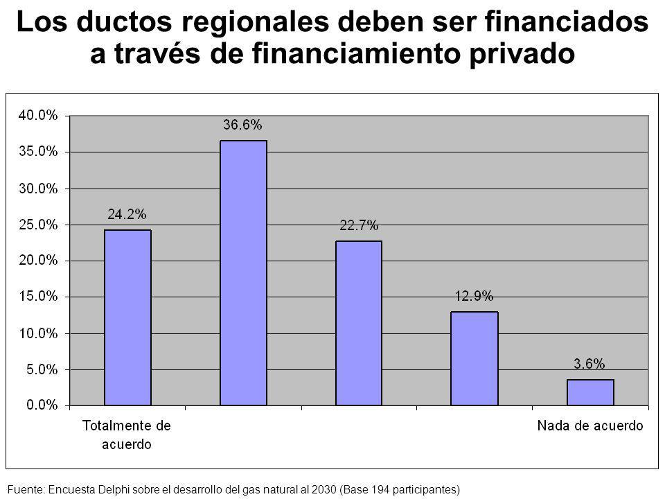 Los ductos regionales deben ser financiados a través de financiamiento privado Fuente: Encuesta Delphi sobre el desarrollo del gas natural al 2030 (Base 194 participantes)