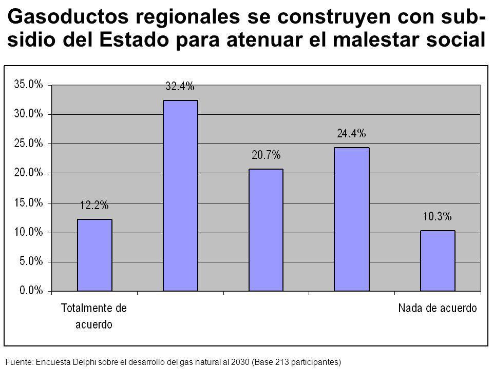 Gasoductos regionales se construyen con sub- sidio del Estado para atenuar el malestar social Fuente: Encuesta Delphi sobre el desarrollo del gas natural al 2030 (Base 213 participantes)