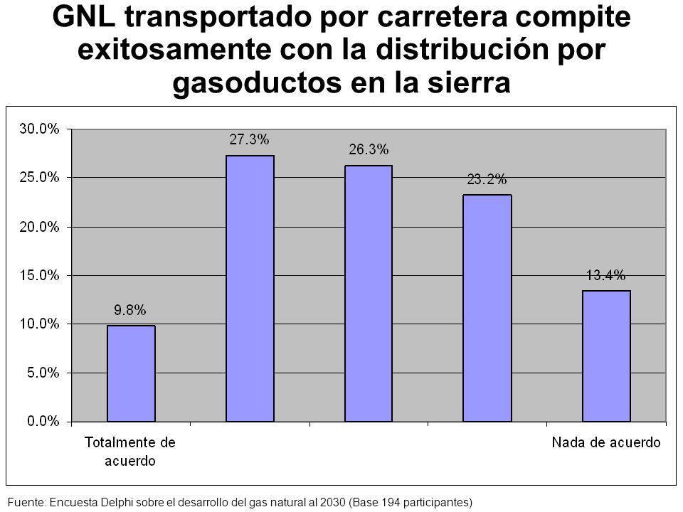 GNL transportado por carretera compite exitosamente con la distribución por gasoductos en la sierra Fuente: Encuesta Delphi sobre el desarrollo del gas natural al 2030 (Base 194 participantes)
