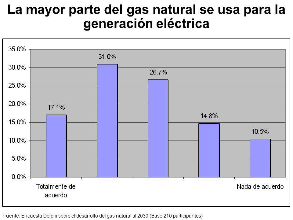 La mayor parte del gas natural se usa para la generación eléctrica Fuente: Encuesta Delphi sobre el desarrollo del gas natural al 2030 (Base 210 participantes)