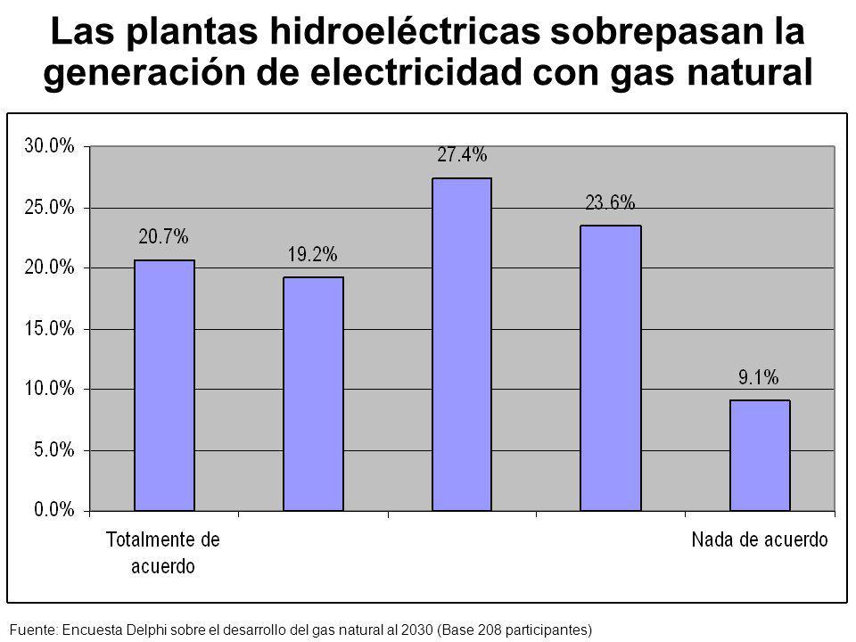Las plantas hidroeléctricas sobrepasan la generación de electricidad con gas natural Fuente: Encuesta Delphi sobre el desarrollo del gas natural al 2030 (Base 208 participantes)