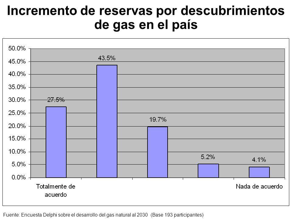 Incremento de reservas por descubrimientos de gas en el país Fuente: Encuesta Delphi sobre el desarrollo del gas natural al 2030 (Base 193 participantes)