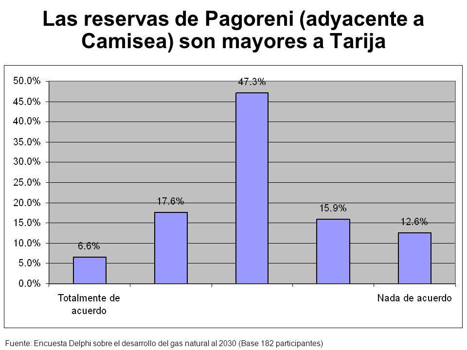 Las reservas de Pagoreni (adyacente a Camisea) son mayores a Tarija Fuente: Encuesta Delphi sobre el desarrollo del gas natural al 2030 (Base 182 participantes)