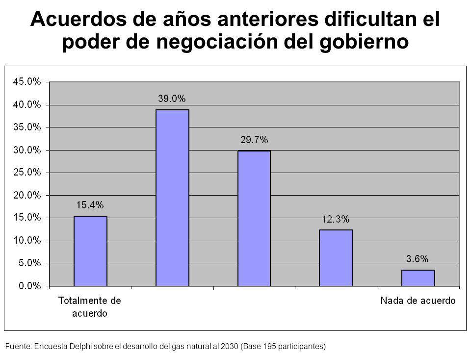 Acuerdos de años anteriores dificultan el poder de negociación del gobierno Fuente: Encuesta Delphi sobre el desarrollo del gas natural al 2030 (Base 195 participantes)