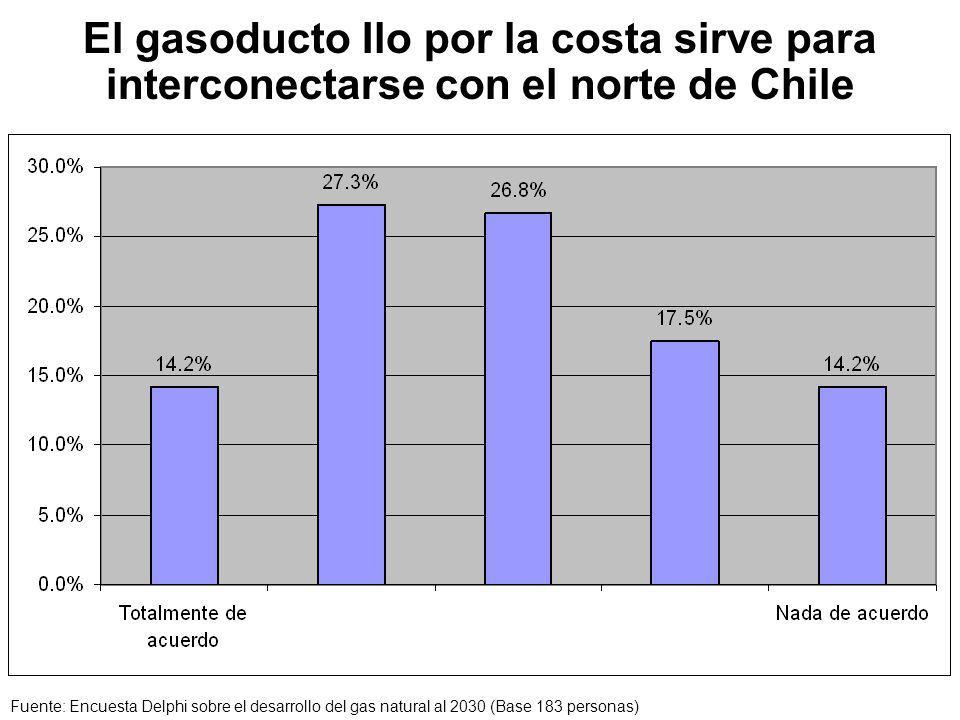 El gasoducto Ilo por la costa sirve para interconectarse con el norte de Chile Fuente: Encuesta Delphi sobre el desarrollo del gas natural al 2030 (Base 183 personas)