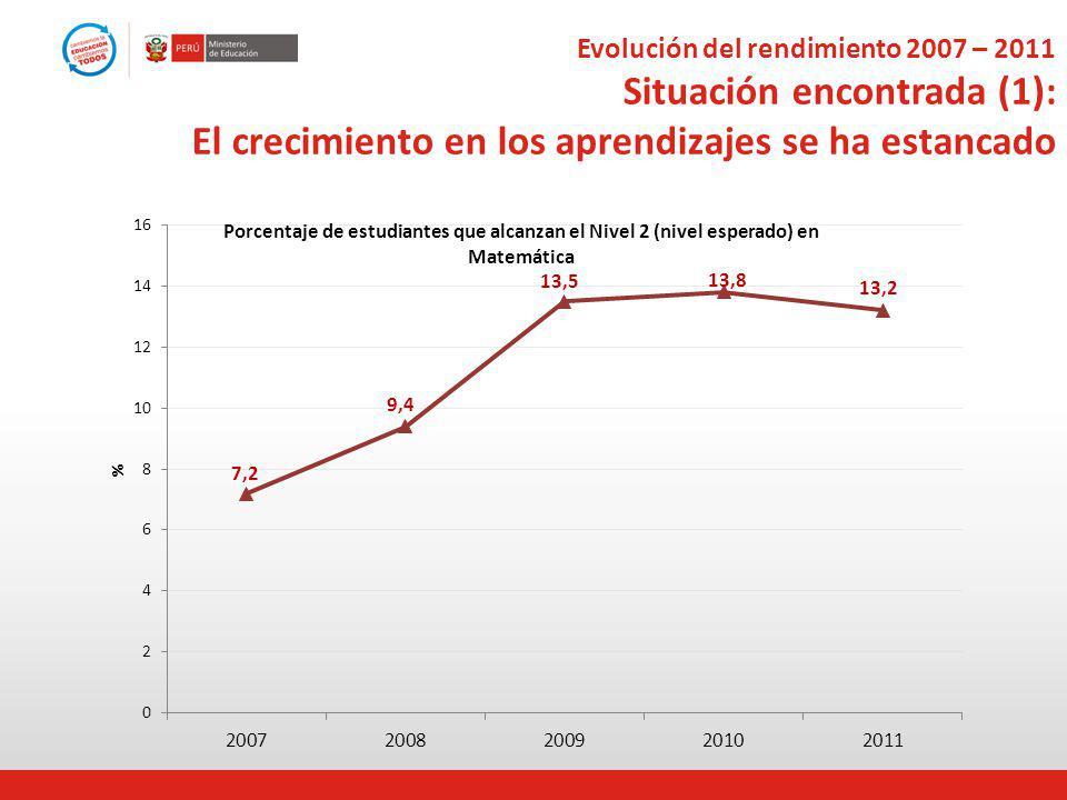 Evolución del rendimiento 2007 – 2011 Situación encontrada (1): El crecimiento en los aprendizajes se ha estancado