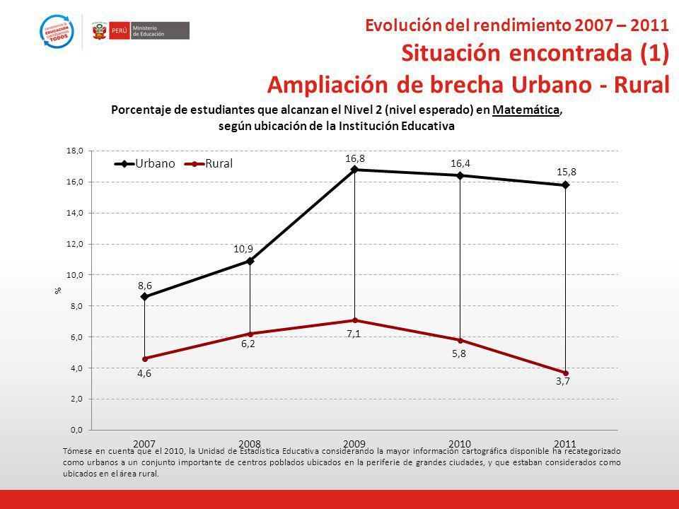 Evolución del rendimiento 2007 – 2011 Situación encontrada (1) Ampliación de brecha Urbano - Rural