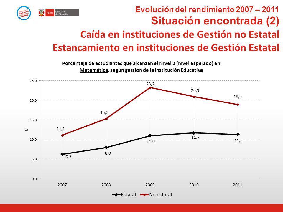 Evolución del rendimiento 2007 – 2011 Situación encontrada (2) Caída en instituciones de Gestión no Estatal Estancamiento en instituciones de Gestión Estatal
