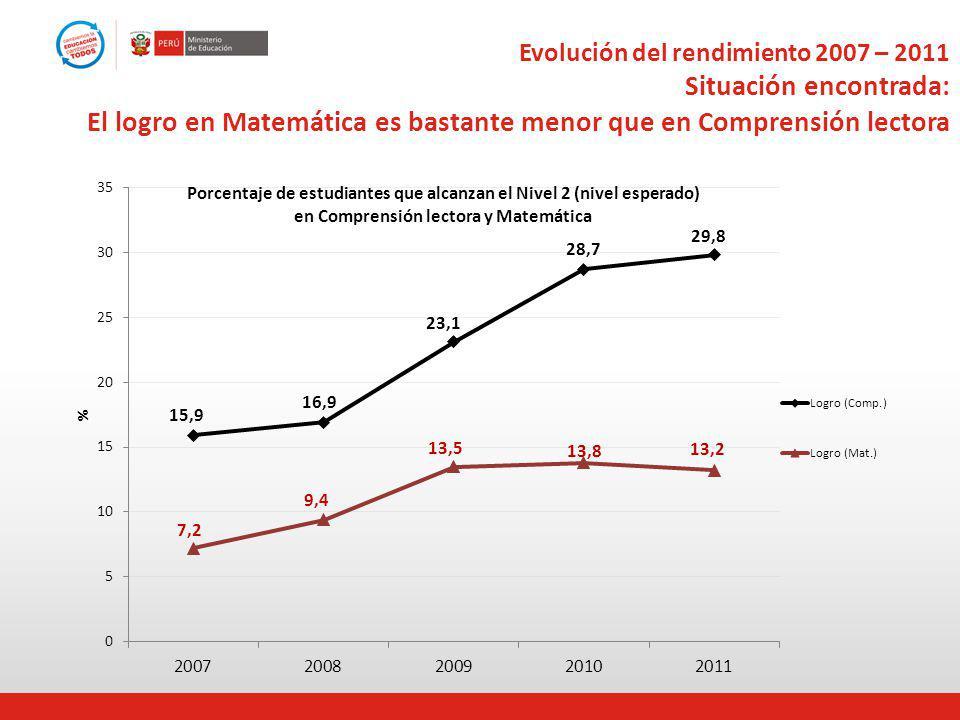 Evolución del rendimiento 2007 – 2011 Situación encontrada: El logro en Matemática es bastante menor que en Comprensión lectora