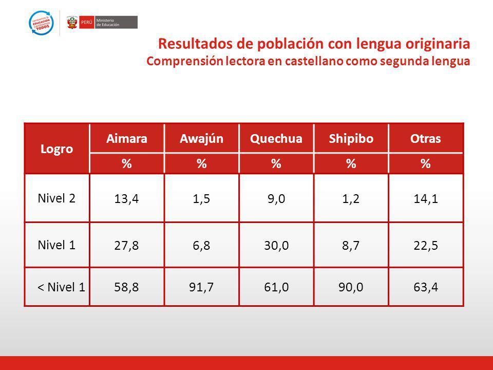 Resultados de población con lengua originaria Comprensión lectora en castellano como segunda lengua Logro AimaraAwajúnQuechuaShipiboOtras %%% Nivel 2