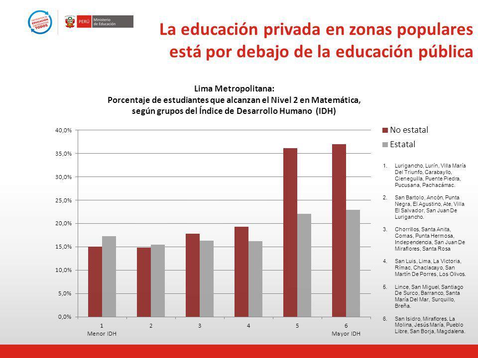 La educación privada en zonas populares está por debajo de la educación pública Lima Metropolitana: Porcentaje de estudiantes que alcanzan el Nivel 2