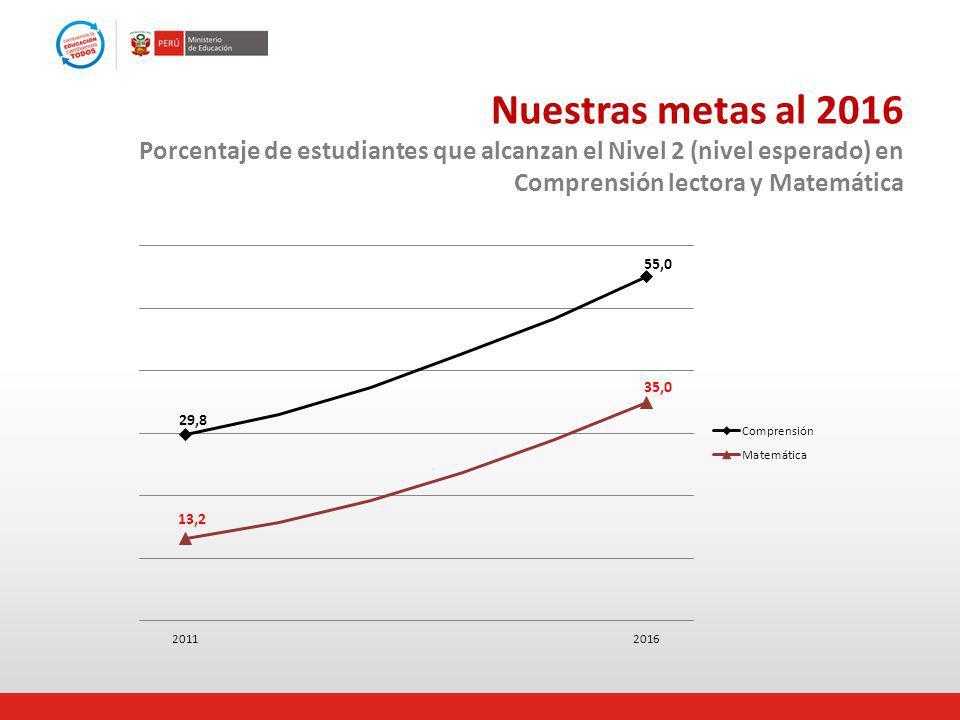 Nuestras metas al 2016 Porcentaje de estudiantes que alcanzan el Nivel 2 (nivel esperado) en Comprensión lectora y Matemática
