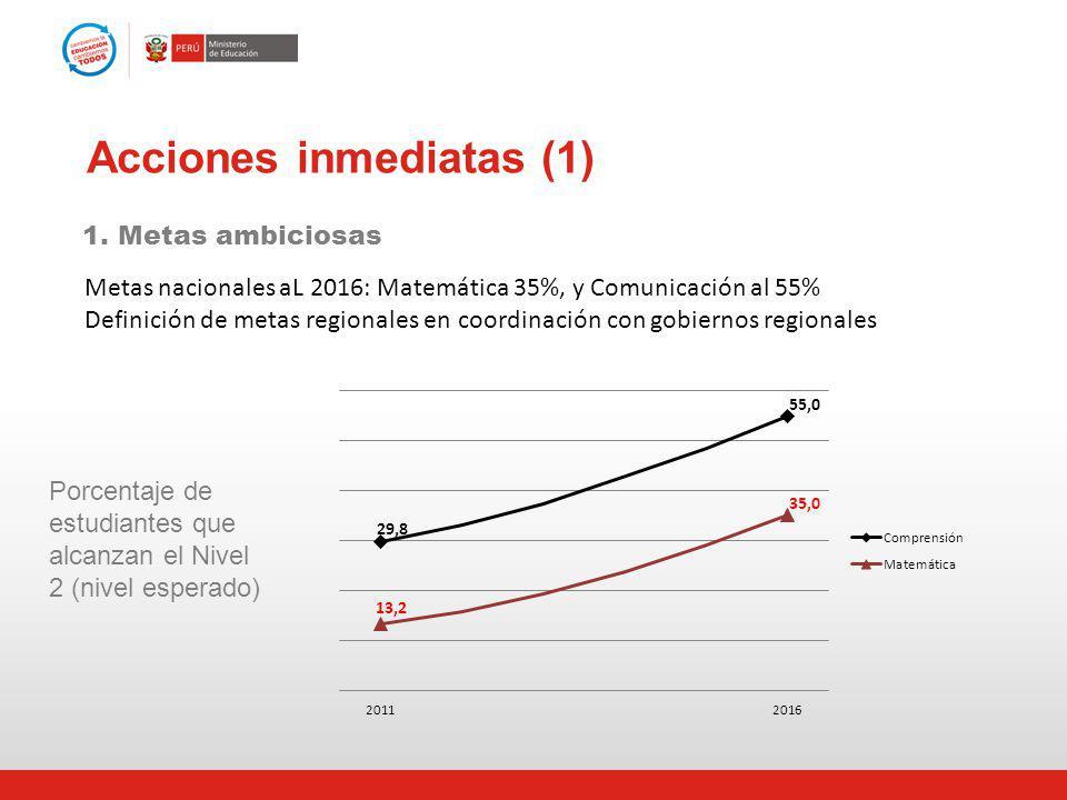 Acciones inmediatas (1) Metas nacionales aL 2016: Matemática 35%, y Comunicación al 55% Definición de metas regionales en coordinación con gobiernos r
