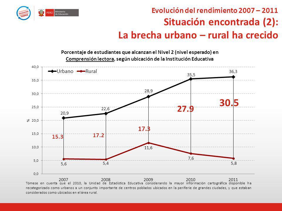 Evolución del rendimiento 2007 – 2011 Situación encontrada (2): La brecha urbano – rural ha crecido