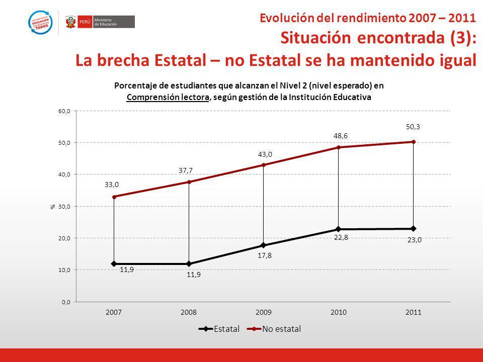 Evolución del rendimiento 2007 – 2011 Situación encontrada (3): La brecha Estatal – no Estatal se ha mantenido igual