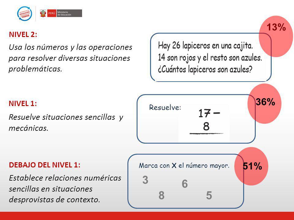 Usa los números y las operaciones para resolver diversas situaciones problemáticas. NIVEL 2: Resuelve situaciones sencillas y mecánicas. NIVEL 1: DEBA