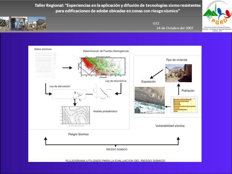 Taller Regional: Experiencias en la aplicación y difusión de tecnologías sismo resistentes para edificaciones de adobe ubicadas en zonas con riesgo sísmico GTZ 24 de Octubre del 2007 Resultados La actividad sísmica mostrada corresponde al Periodo 1964-2007.