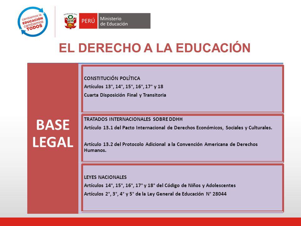 EL DERECHO A LA EDUCACIÓN BASE LEGAL CONSTITUCIÓN POLÍTICA Artículos 13°, 14°, 15°, 16°, 17° y 18 Cuarta Disposición Final y Transitoria TRATADOS INTERNACIONALES SOBRE DDHH Artículo 13.1 del Pacto Internacional de Derechos Económicos, Sociales y Culturales.