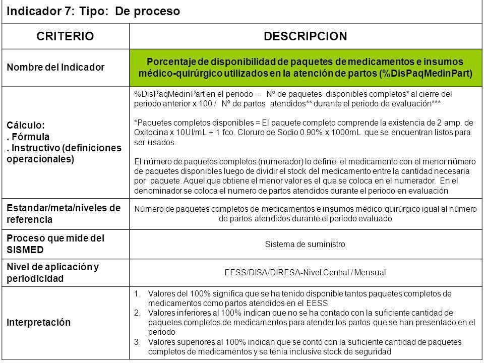 Indicador 7: Tipo: De proceso CRITERIODESCRIPCION Nombre del Indicador Porcentaje de disponibilidad de paquetes de medicamentos e insumos médico-quirúrgico utilizados en la atención de partos (%DisPaqMedinPart) Cálculo:.