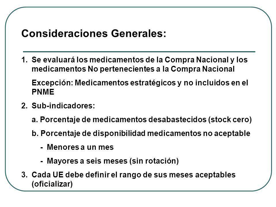 Consideraciones Generales: 1.Se evaluará los medicamentos de la Compra Nacional y los medicamentos No pertenecientes a la Compra Nacional Excepción: Medicamentos estratégicos y no incluidos en el PNME 2.Sub-indicadores: a.