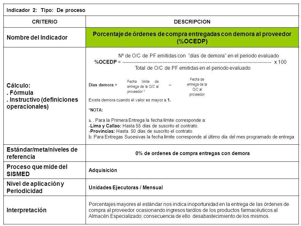 Indicador 2: Tipo: De proceso CRITERIODESCRIPCION Nombre del Indicador Porcentaje de órdenes de compra entregadas con demora al proveedor (%OCEDP) Cál
