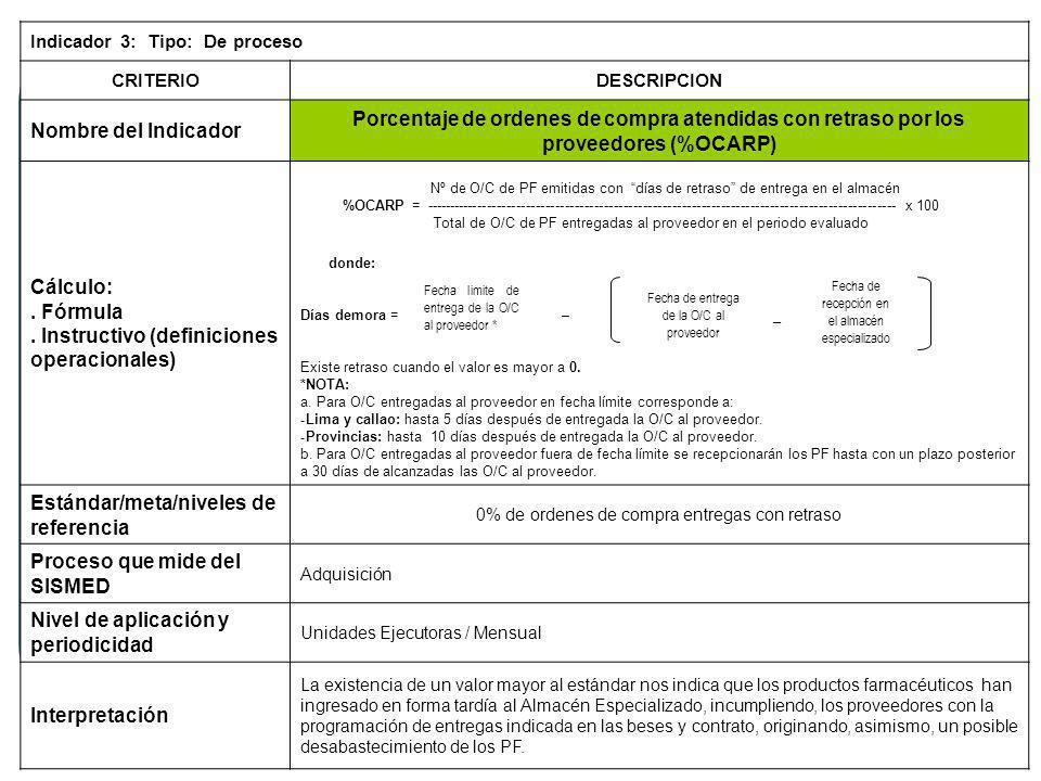 Indicador 3: Tipo: De proceso CRITERIODESCRIPCION Nombre del Indicador Porcentaje de ordenes de compra atendidas con retraso por los proveedores (%OCARP) Cálculo:.