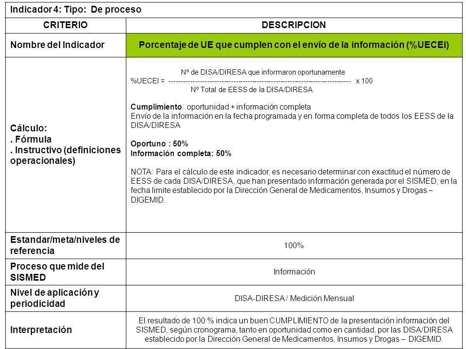 Indicador 4: Tipo: De proceso CRITERIODESCRIPCION Nombre del IndicadorPorcentaje de UE que cumplen con el envío de la información (%UECEI) Cálculo:.