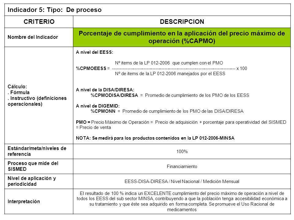 Indicador 5: Tipo: De proceso CRITERIODESCRIPCION Nombre del Indicador Porcentaje de cumplimiento en la aplicación del precio máximo de operación (%CAPMO) Cálculo:.